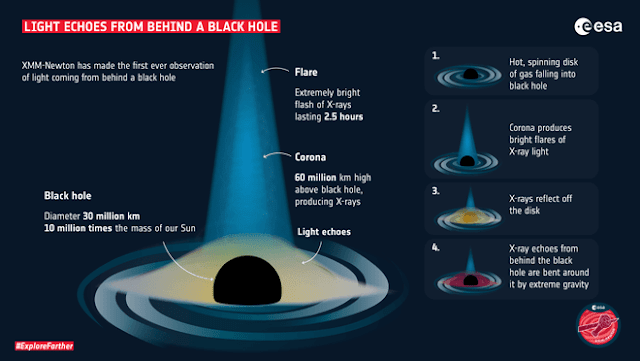 Các nhà khoa học nhìn thấy ánh sáng phát ra từ hố đen, đúng với thuyết tương đối rộng của Einstein