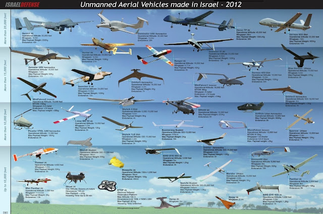 Unmanned Aerial Vehicles made in Israel - 2012