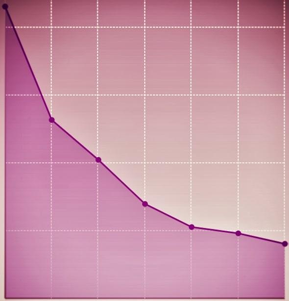 combien de poids avez vous perdu en 5 mois
