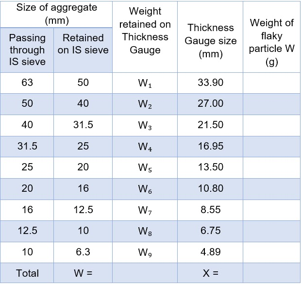 Flakiness Index Test on Aggregate, Shape Test of Aggregate, IS 2386 Part 1-1963