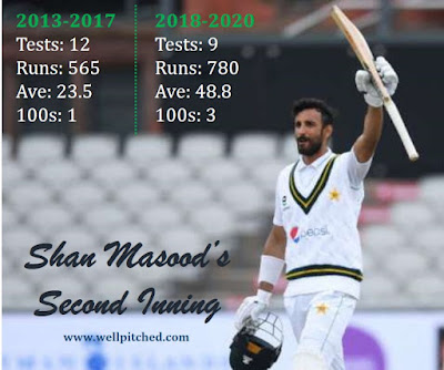 Shan Masood s Second Inning