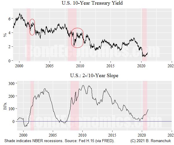 Figure: 10-Year Treasury, 2/10 Slope