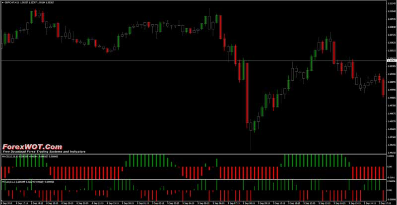 Best indicators for day trading forex - Intraday Trading