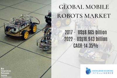 mobile robots market size