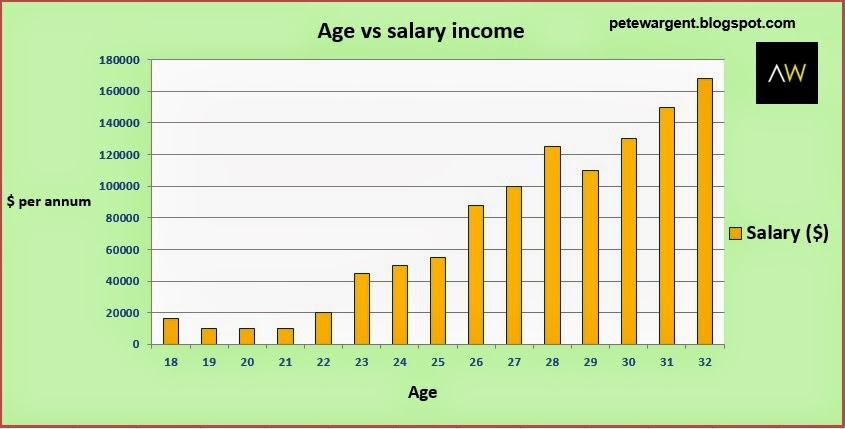 Age vs salary income