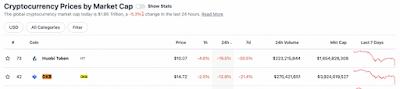 Заявление Народного банка Китая обрушило цену токенов Huobi и OKEx