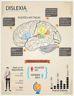 Memorize O Que Estudou  dislexia