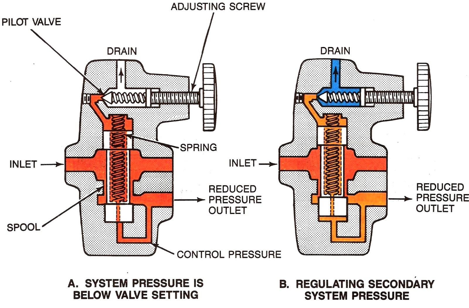 Spooling In Operating System With Diagram Wiring For Home Alarm Mariners Repository Hydraulics 2 Pressure Control