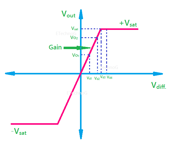 voltage transfer curve of Operational Amplifier(Op-Amp)