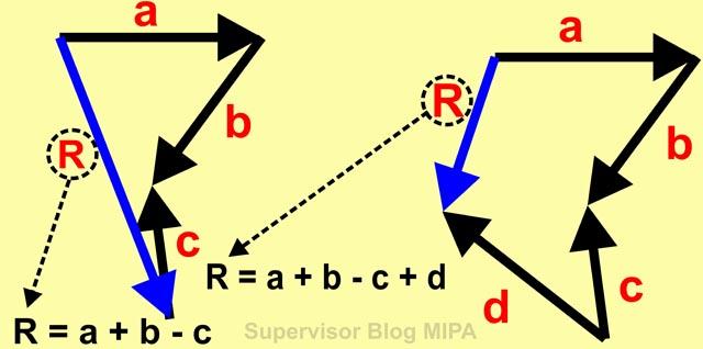 contoh soal menentukan resultan vektor dengan metode poligon beserta pembahasan