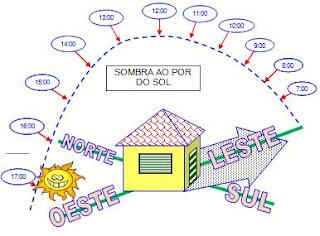 Imagem mostrando o deslocamento do sol do leste para oeste