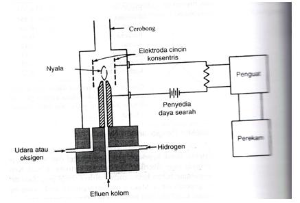 Gambar Detektor Pengionan Nyala