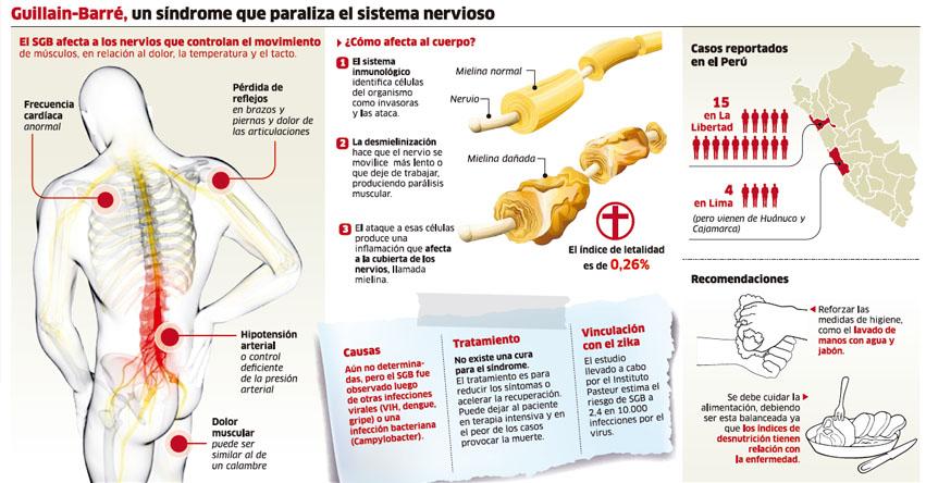 GUILLAIN-BARRÉ: Síndrome que paraliza el sistema nervioso pone en alerta epidemiológica a hospitales