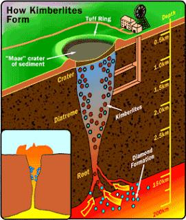 Formation of Kimberlites