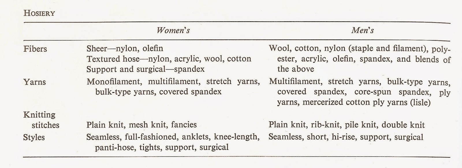 Art Quill Studio Hosiery1art Resourcemarie Therese Wisniowski Wool Ply Conversion Tables The Table Below Shows Many Variables To Consider In Buying Hose