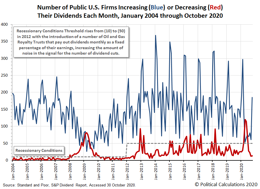 Number of Public U.S. Firms Increasing or Decreasing Their Dividends Each Month, January 2004 - October 2020