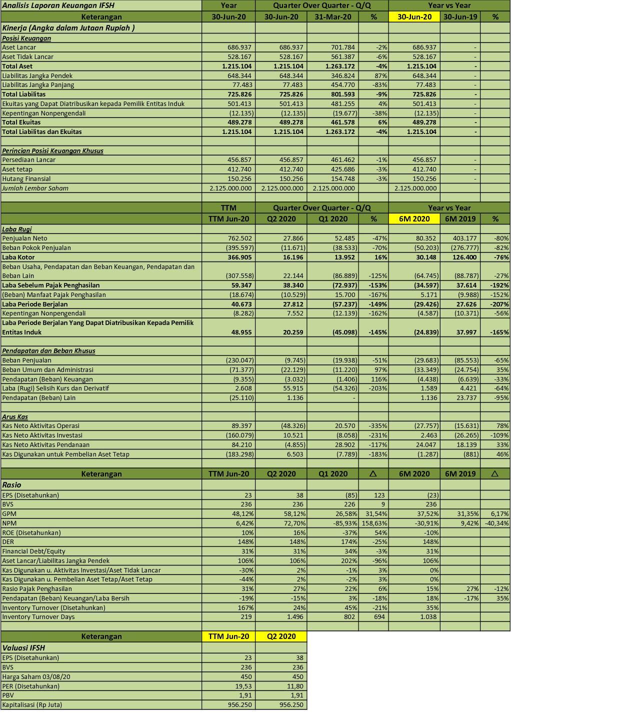 Idx Investor Ifsh Q2 2020 Ifishdeco Tbk Analisis Laporan Keuangan