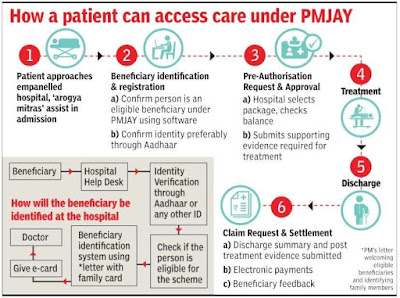 how patient can access care under pmjay