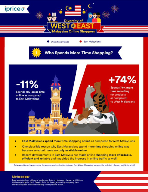 West vs East Malaysia: Who spends more time shopping?
