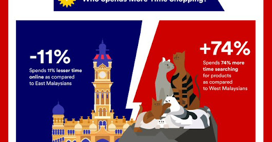 West vs East Malaysia: The online shopping behaviour infographic