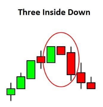 الثلاث شموع الداخلية السفلية