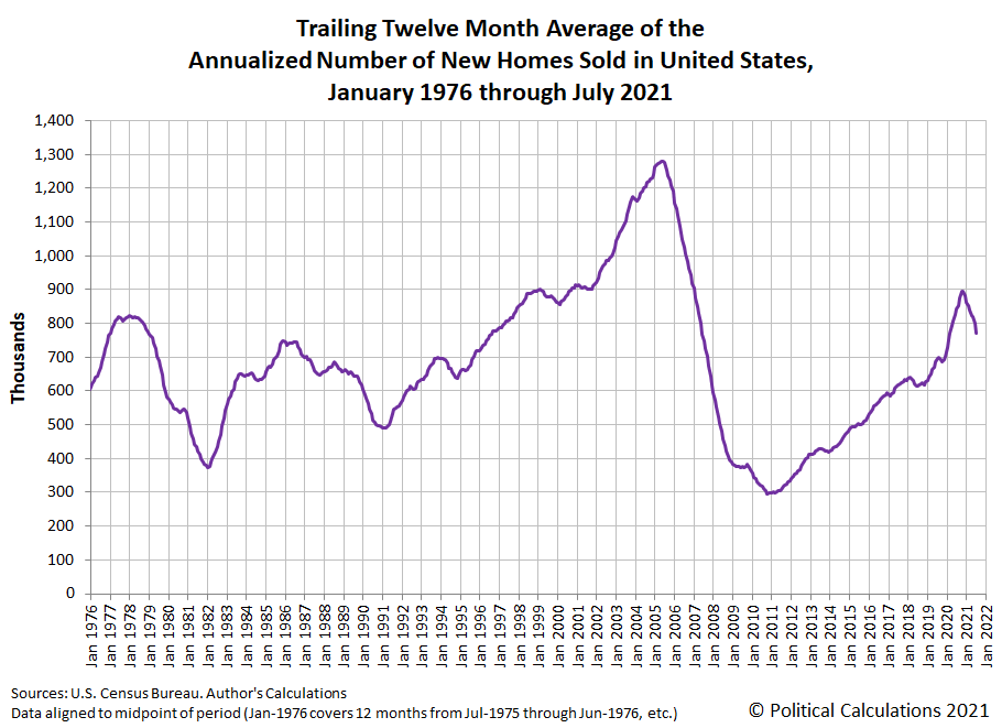 Trailing Twelve Month Average Annualized New Home Sales, January 1976 - July 2021