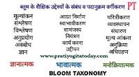 ब्लूम के अनुसार शिक्षा के उद्देश्य, Bloom Taxonomy, लर्निग डोमेन