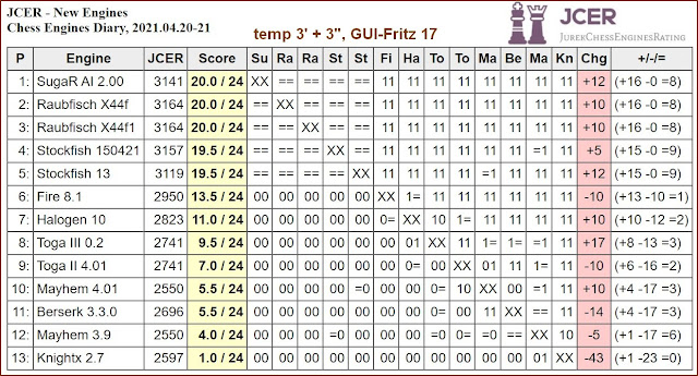 Chess Engines Diary - Tournaments 2021 - Page 6 2021.04.20.JCERNewEngines
