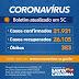 Santa Catarina tem 26.105 recuperados do coronavírus