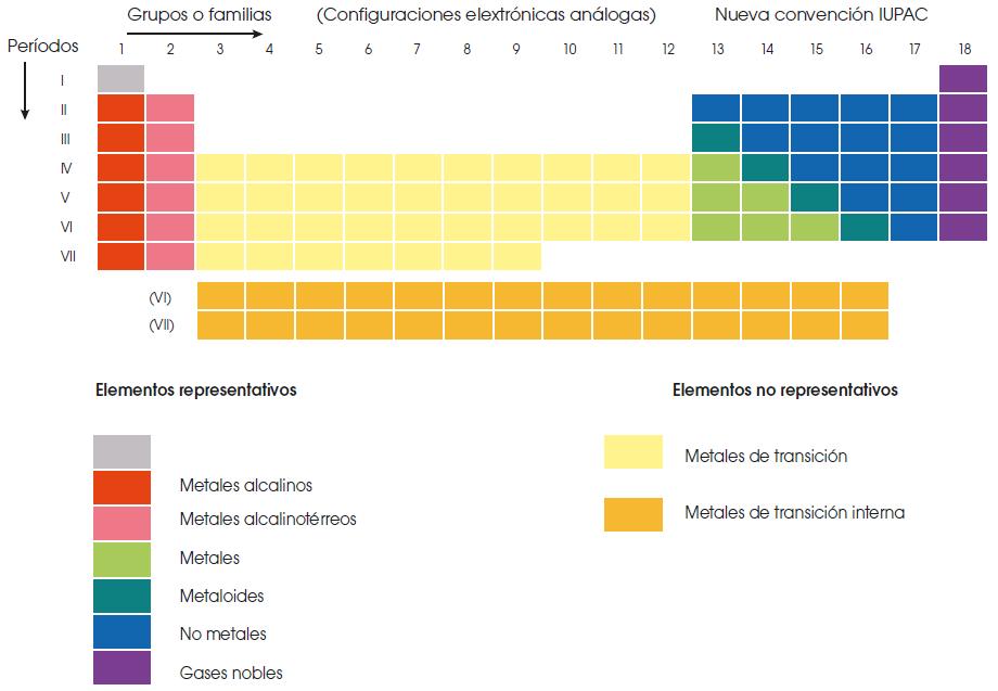 Tabla periodica 1g la tabla peridica est dividida en grupos filas y periodos columnas cada color representa elementos con propiedades comunes urtaz Choice Image