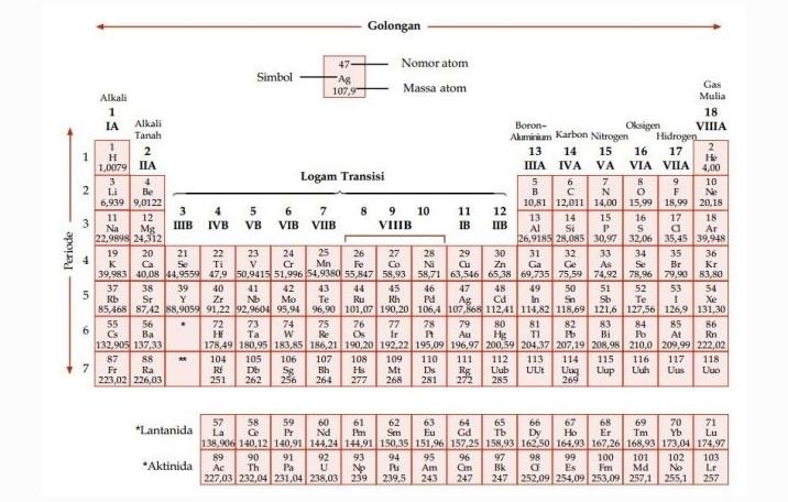 Sistem tabel periodik unsur kimia ilmu dasar sistem tabel periodik unsur urtaz Gallery