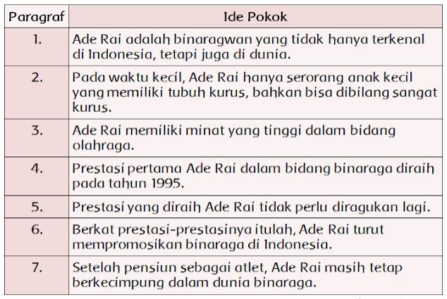 """Ide Pokok Teks """" Ade Rai, BInaragawan Perkasa Indonesia"""""""