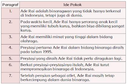 Pembahasan Soal Dan Jawaban Buku Siswa Kelas 5 Halaman 117 - 118 [Ide Pokok Teks Ade Rai, Binaragawan Perkasa Indonesia]