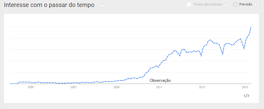 Aqui mostro um gráfico que defende o que foi dito na linha anterior.
