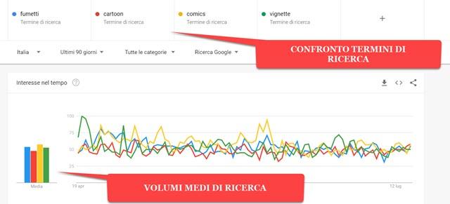 confronto-termini-ricerca-google-trends