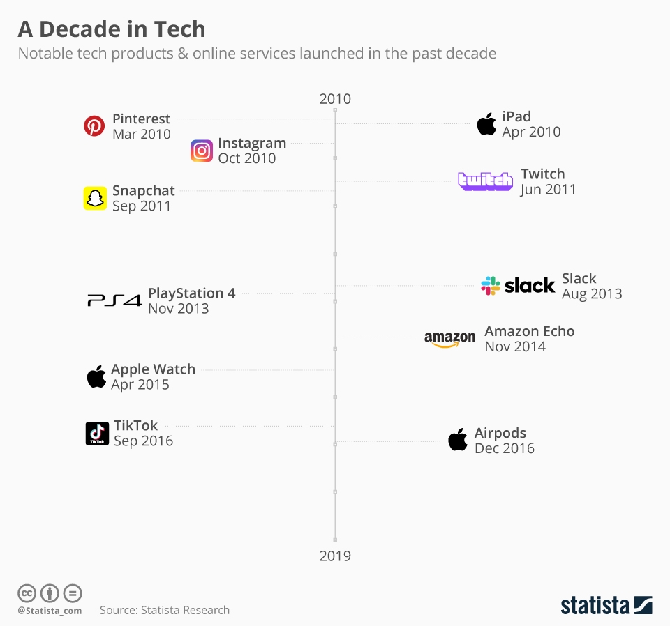 Reminiscence of Technology Inventions from the Past Decade #Infographic