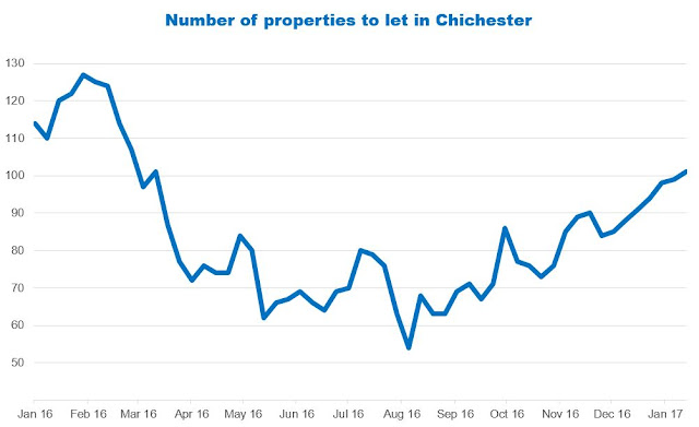 number of properties to rent in Chichester