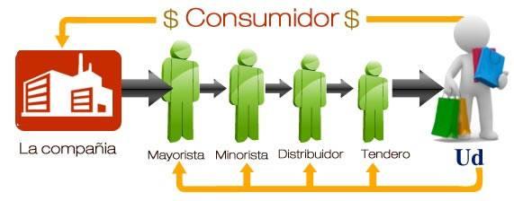 Intermediarios del mercado