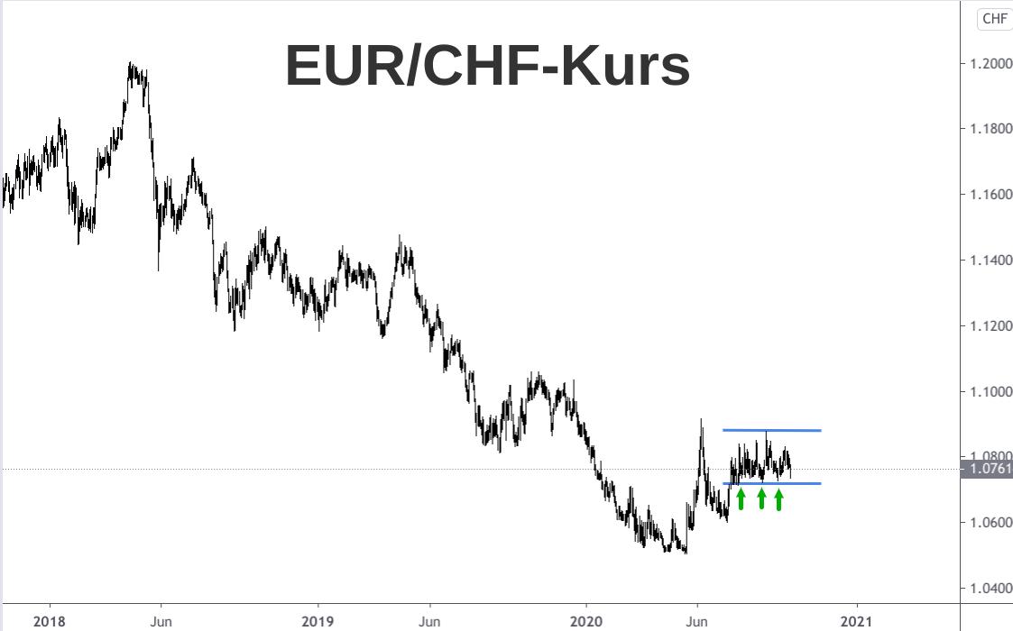 Linienchart Kursverlauf Euro zu Schweizer Franken (EUR/CHF) 2018-2020