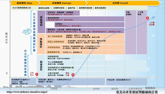 台北市產業發展獎勵補助計畫簡報