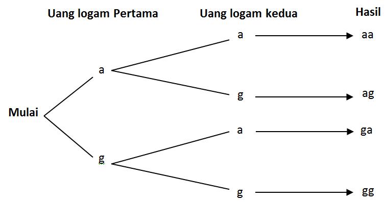 Ruang sampel partner studi matematika diagram pohon misalkan pada pengetosan dua keping uang logam secara bersamaan maka kemungkinan yang berlaku pada keping uang logam yang pertama dan yang ccuart Image collections