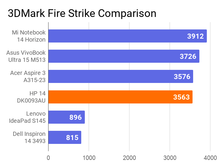 A chart on the comparison of 3DMark Fire Strike score of this laptop with others.