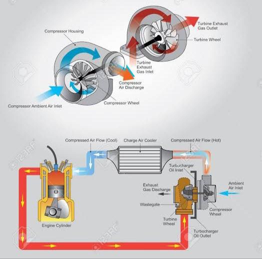 Autocurious how does a turbocharger work