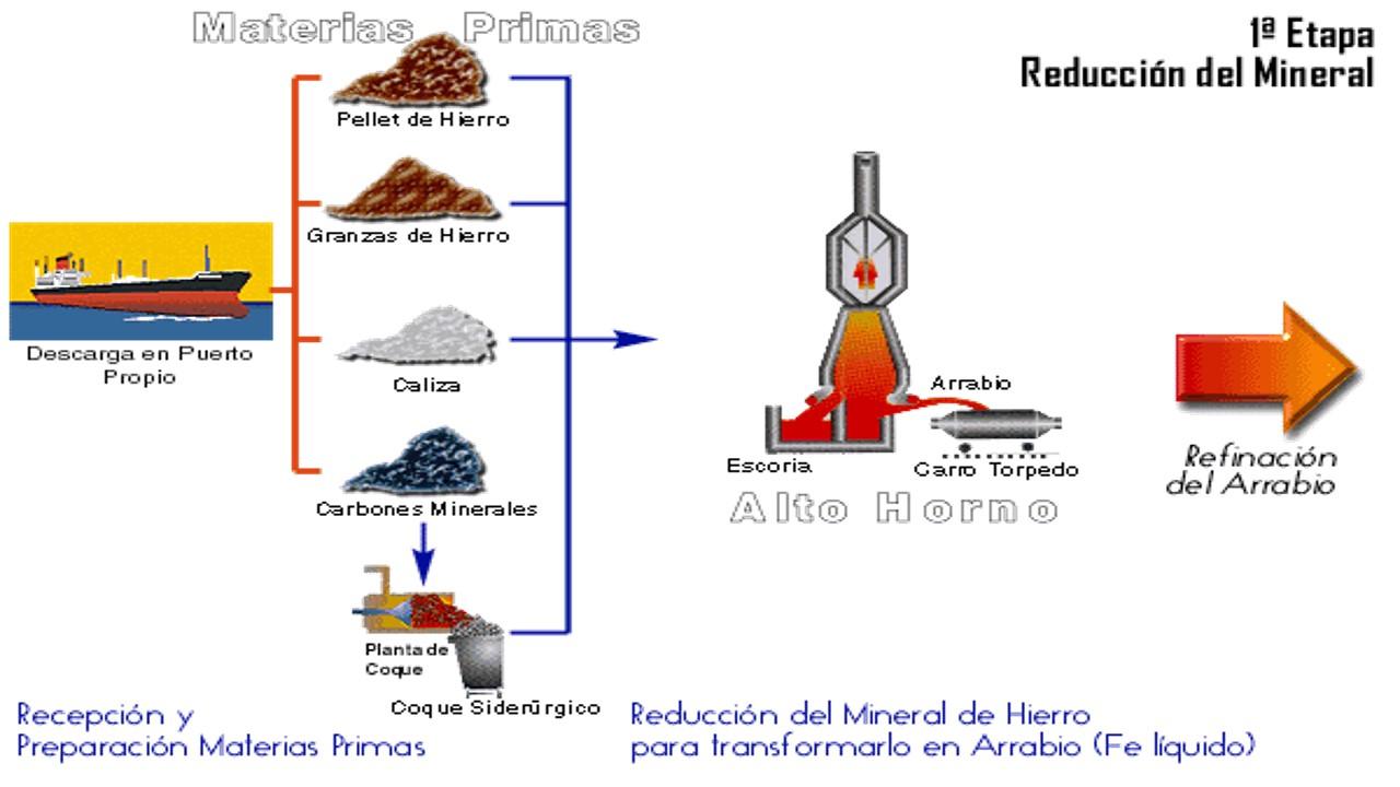 Proceso de producci n del acero historia del acero for Descripcion del proceso de produccion