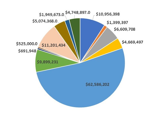 FY 2018 budget by major budget category