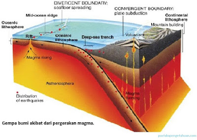 Gempa bumi akibat dari pergerakan magma - pustakapengetahuan.com