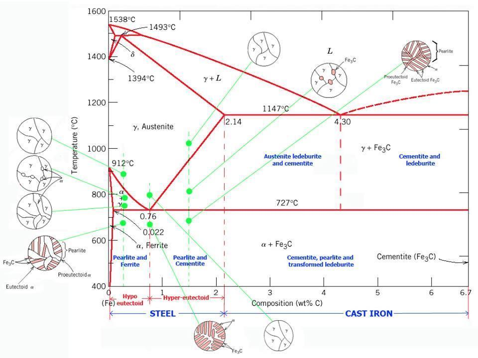 large.large.Iron_carbon_Phase_Diagram.de694c82662dc9fd4ceaf4cb8e70efa2.ccad21f217c58819fcf90516f6e74246 iron carbon diagram explanation 2