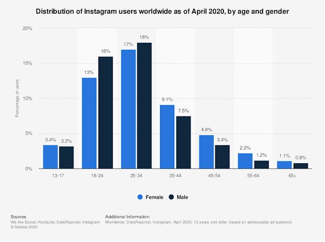 perbandingan pengguna instagram berdasarkan gender dan usia