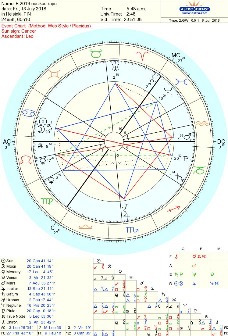 vaaka dating Vaaka Astrologia