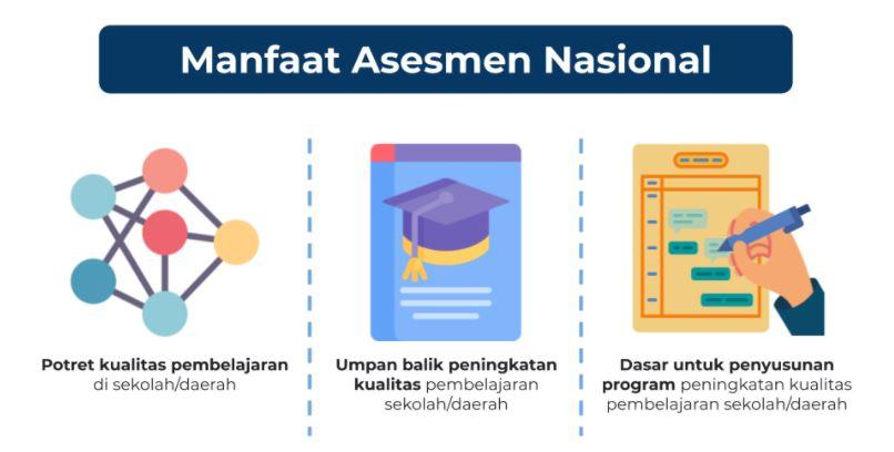 Konsep Asesmen Nasional Sebagai Pengganti Ujian Nasional